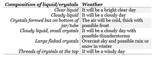 how to clean a storm glass