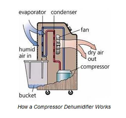 dehumidifier-works