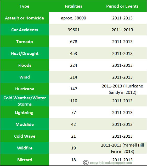 Disaster Death Toll 2011-2013