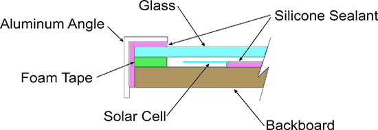 sealing the sollar cells 1