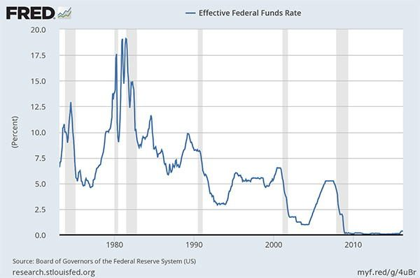 Effective Federal Funds Rates