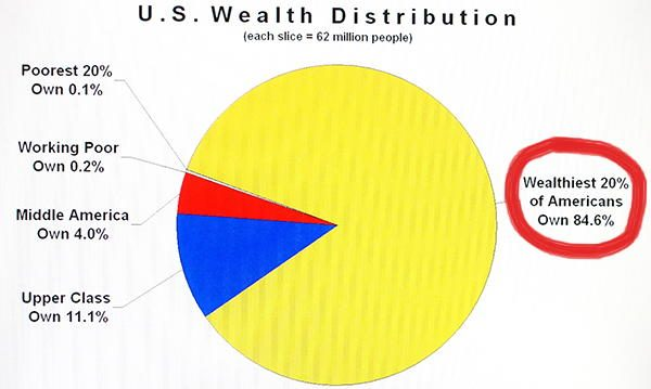 Wealth Distribution U.S.