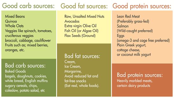 arbs fat protein stockpile preper