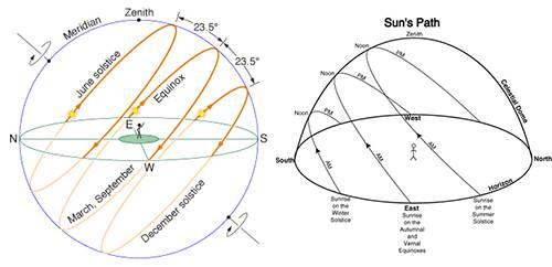 sun path orientation
