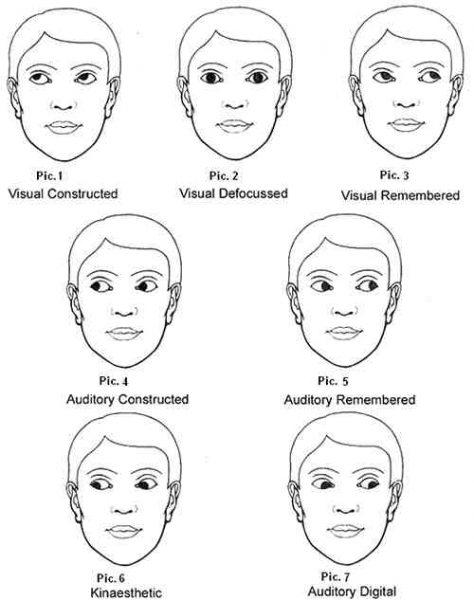 eye movements lie vs. truth