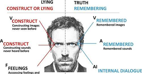 reading the eye movements lie vs. truth