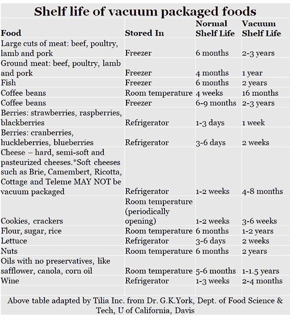 Shelf life of vacuum packaged foods