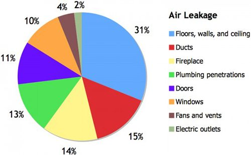 air-leak-chart